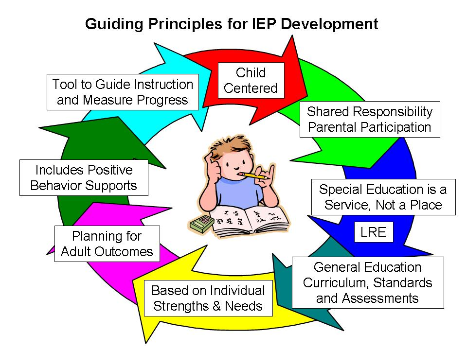 Performance Based IEP Toolkit - Washington Autism Alliance ...